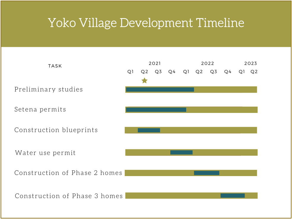 Yoko Village Development Timeline
